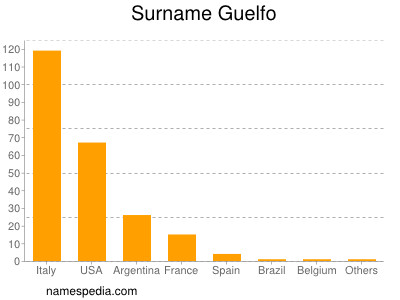 Surname Guelfo