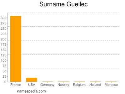 Surname Guellec