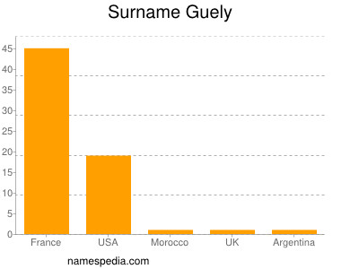 Surname Guely