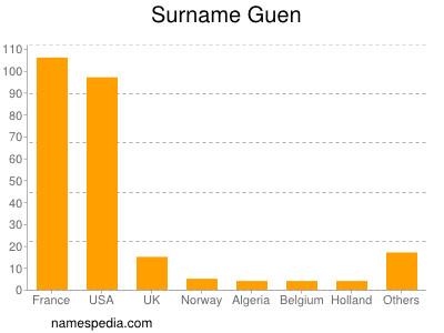 Surname Guen