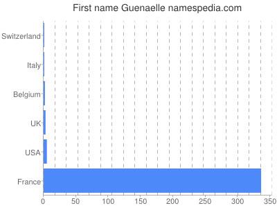 Given name Guenaelle