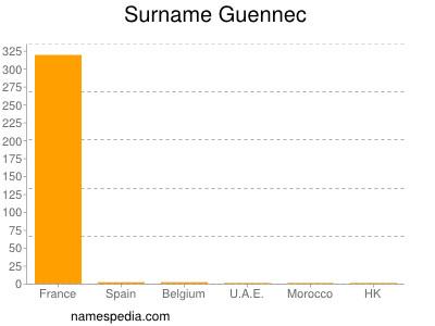 Familiennamen Guennec