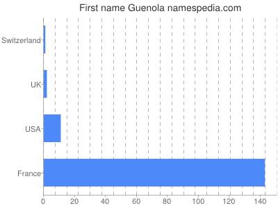 Given name Guenola