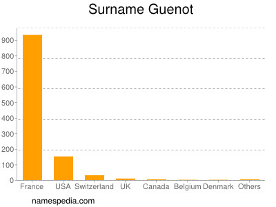 Surname Guenot