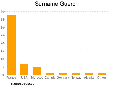 Surname Guerch