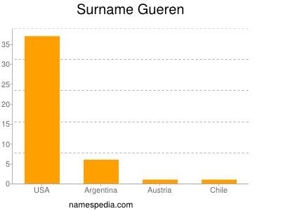 nom Gueren