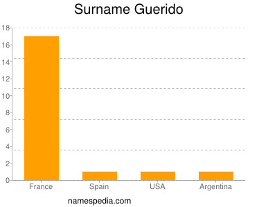 Surname Guerido