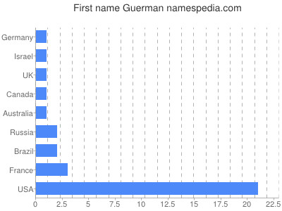 Given name Guerman