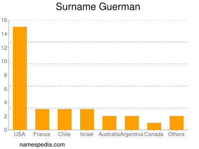 Surname Guerman