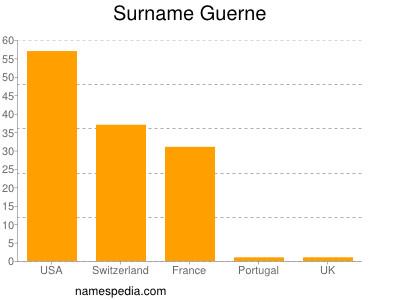 Surname Guerne