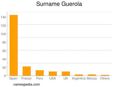 Familiennamen Guerola