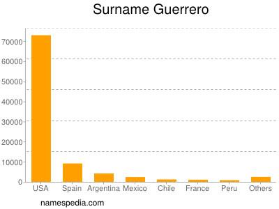 Surname Guerrero