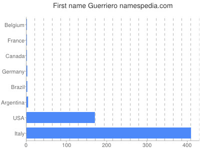 Given name Guerriero