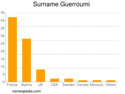 Surname Guerroumi