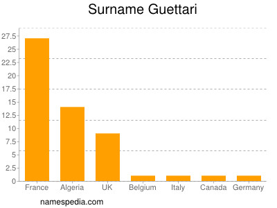 Surname Guettari