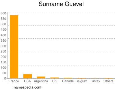 Surname Guevel