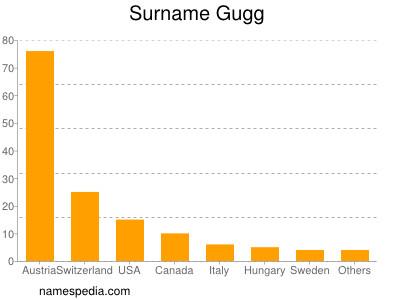 Surname Gugg