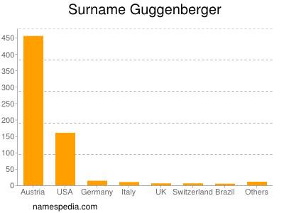 Surname Guggenberger