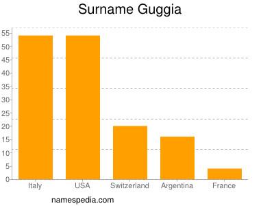 Surname Guggia