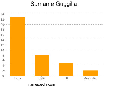 Surname Guggilla