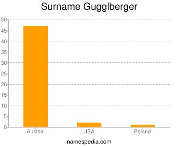 Surname Gugglberger
