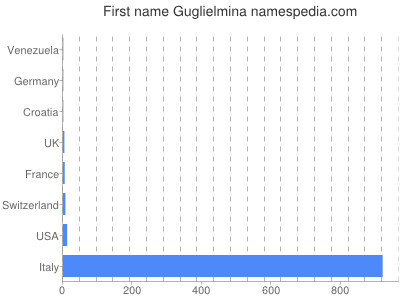 Given name Guglielmina