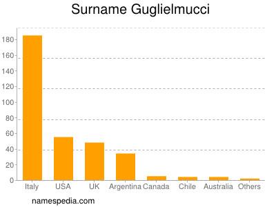 Surname Guglielmucci