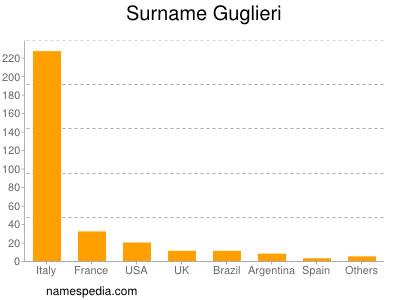 Familiennamen Guglieri
