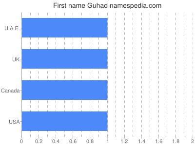 Given name Guhad