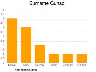 Surname Guhad