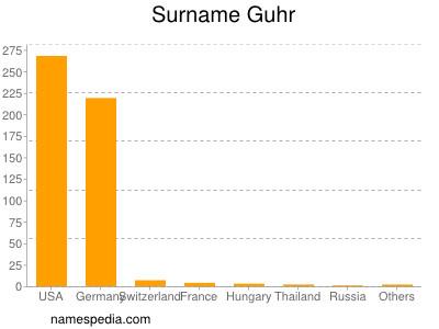 Surname Guhr