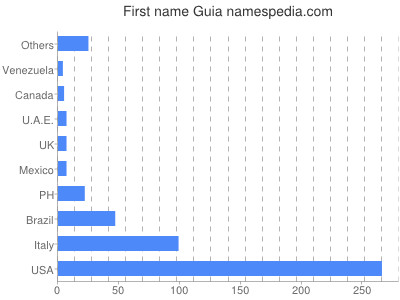 Given name Guia