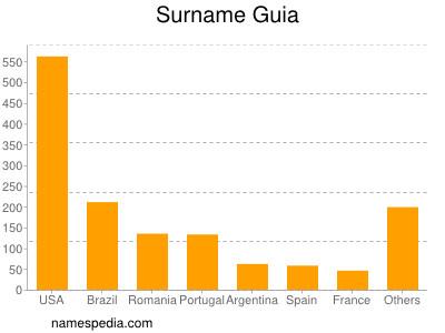 Surname Guia