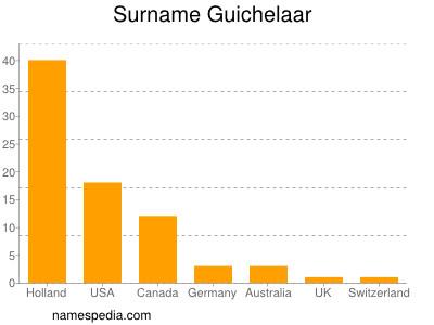 Familiennamen Guichelaar