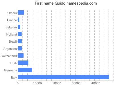 Given name Guido