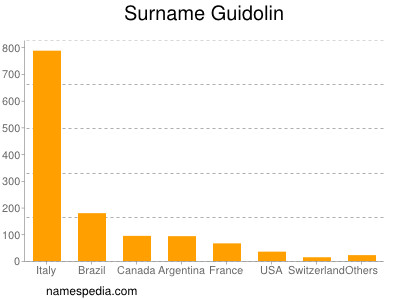 Surname Guidolin