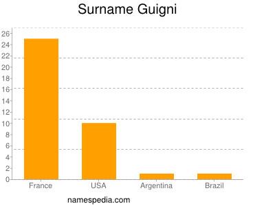 Surname Guigni