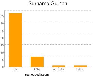 Surname Guihen