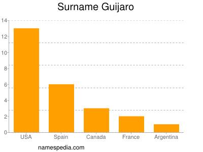 Surname Guijaro