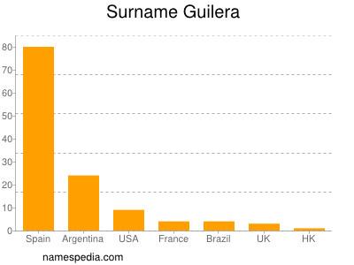 Surname Guilera