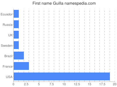 Given name Guilla