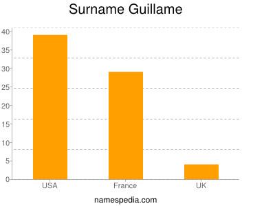 Surname Guillame