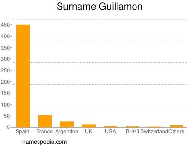 Surname Guillamon