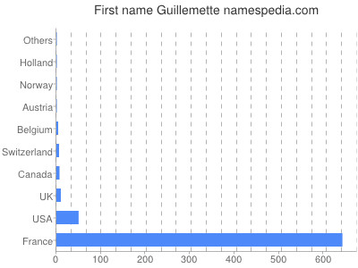 Given name Guillemette