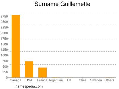 Surname Guillemette