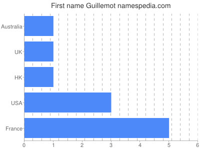 Given name Guillemot