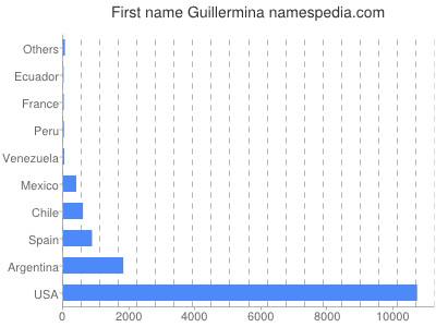 Given name Guillermina