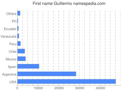 Given name Guillermo