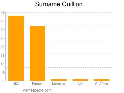 Surname Guillion