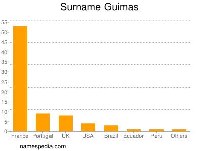 Surname Guimas
